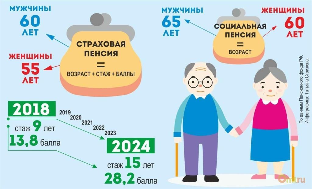 Пенсионное обеспечение - два вида пенсии