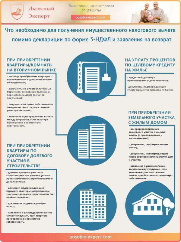 Перечень документов необходимых для оформления имущественного налогового вычета