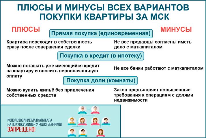 Плюсы и минусы вариантов покупки квартиры за средства МСК