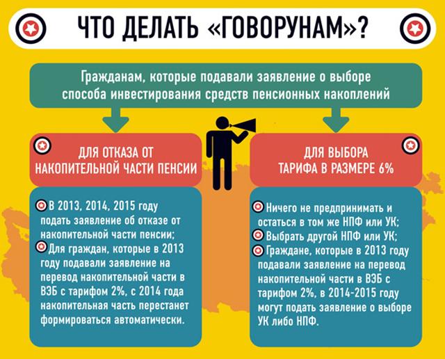 Подавшем заявку на отказ в ПФР остается право продолжить формирование указанного типа пенсии с помощью отзыва заявки