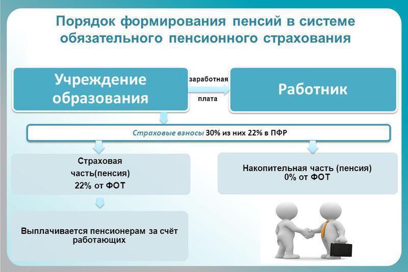 Порядок формирования пенсий в системе обязательного пенсионного страхования