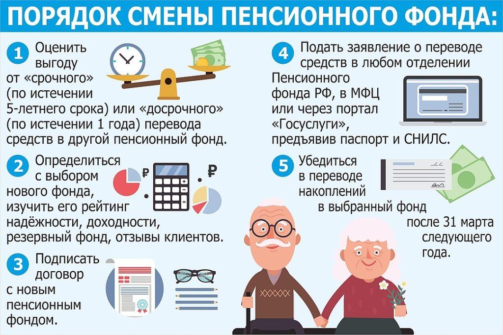 Порядок смены пенсионного фонда