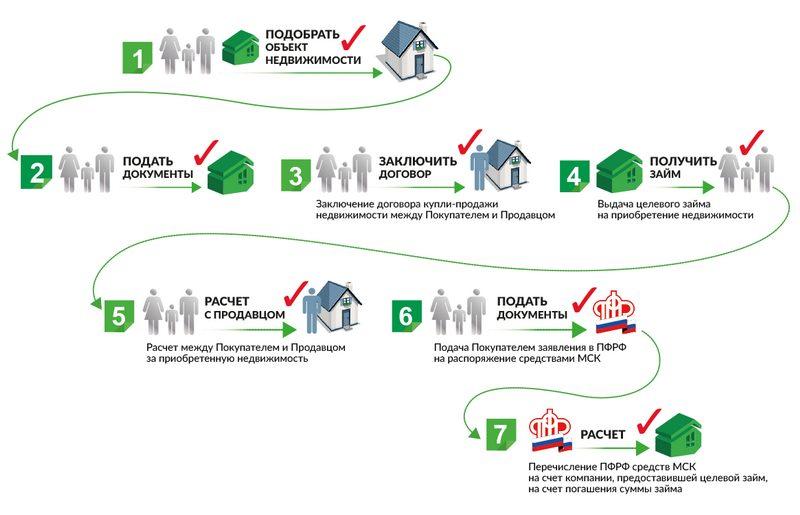 Пошаговые действия для приобретения недвижимости за счёт средств материнского капитала