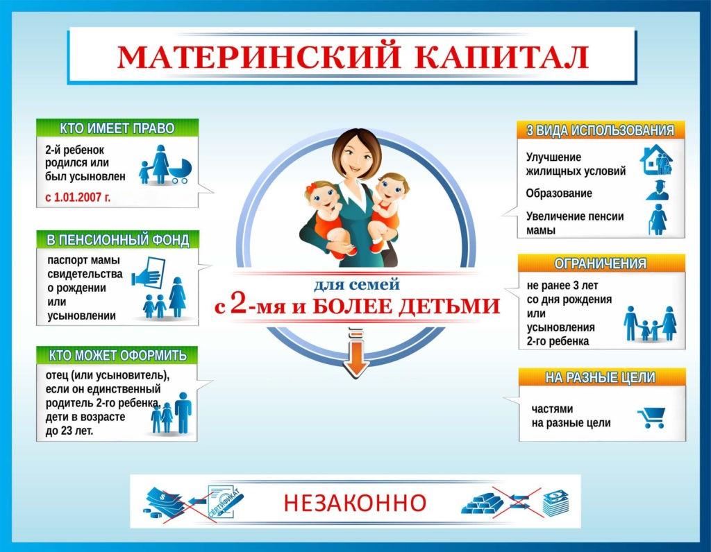 Правила использования материнского капитала