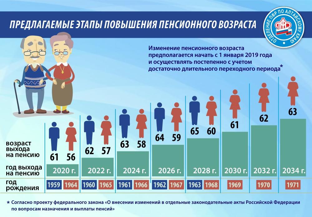 Предлагаемые этапы повышения пенсионного возраста