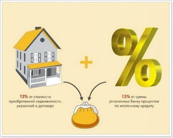 При покупке квартиры в ипотеку дополнительно разрешается вернуть сумму с выплаченных процентов в размере 390 тыс. рублей