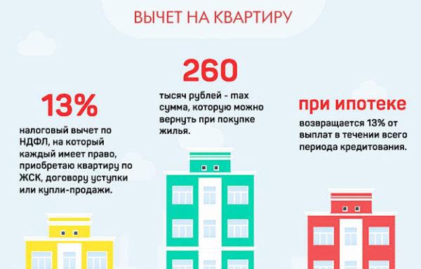 При покупке квартиры в кредит изначально гражданин может оформить налоговый вычет на основную сумму кредита, а затем уже на проценты