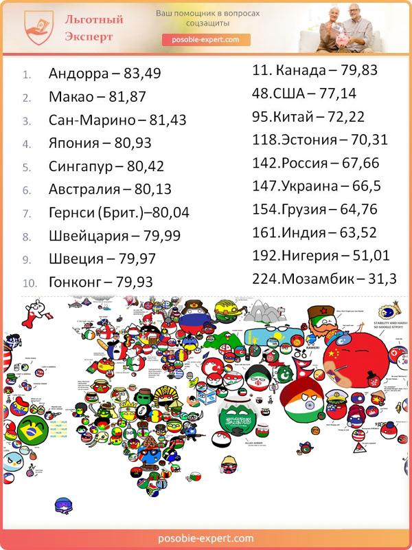 Продолжительность жизни по странам мира