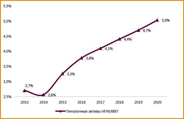 Прогноз изменения показателя пенсионных активов НПФ