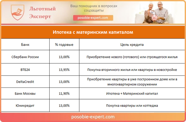 Процентные ставки на ипотеку под материнский капитал
