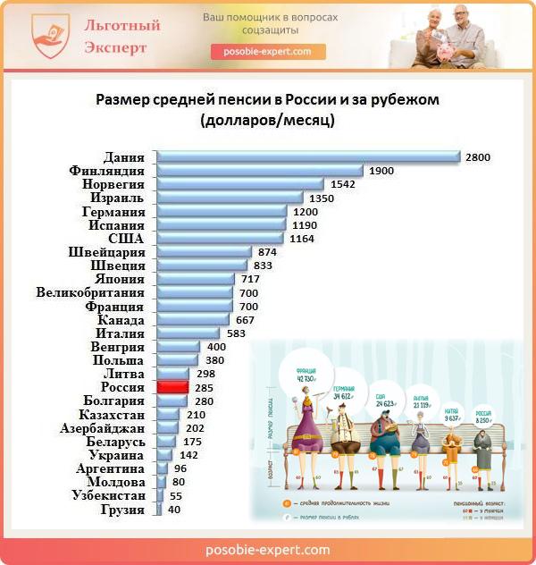 Размер средней пенсии в России и за рубежом