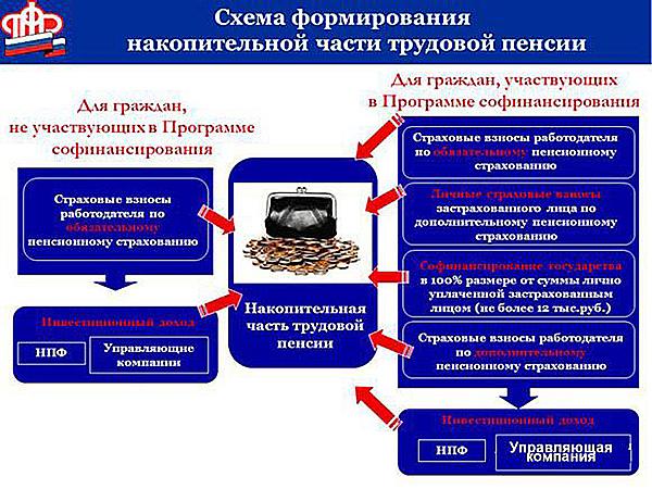 Схема формирования накопительной части трудовой пенсии