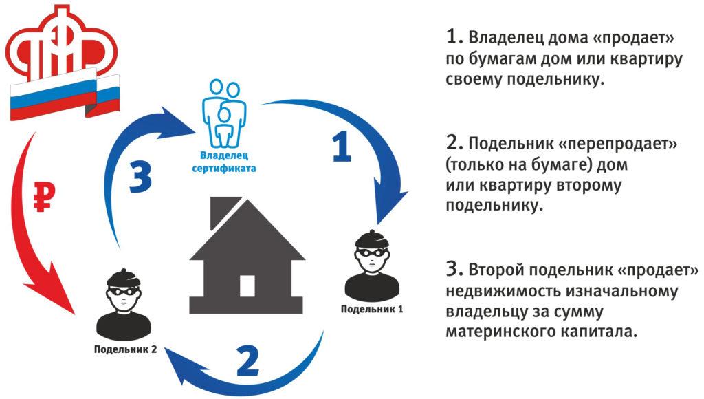 Схема, незаконно используется мошенниками, по обналичиванию «Материнского капитала»
