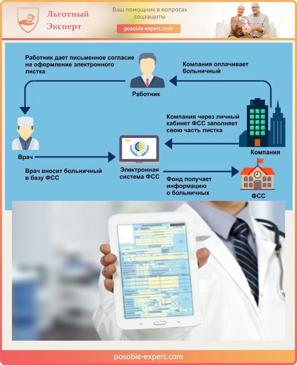 Схема получения оплаты по электронному больничному листу