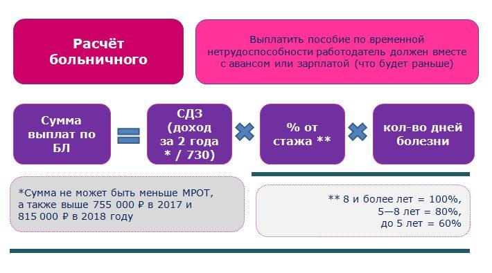 Схема расчёта больничного листа