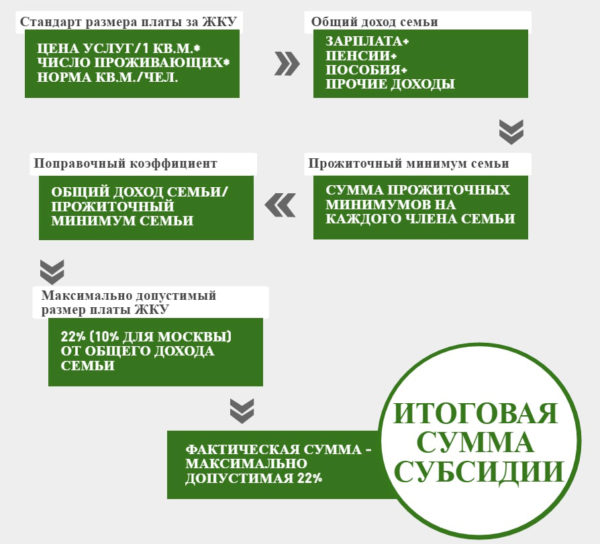 Составляющие для расчета субсидии на ЖКУ