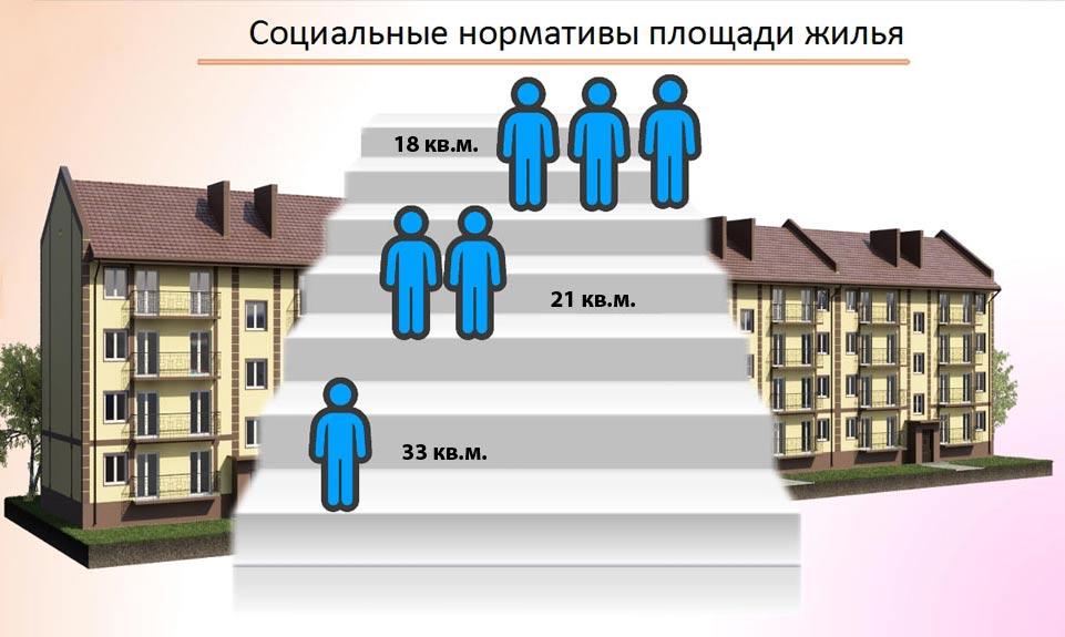 Социальные нормативы площади жилья