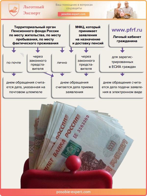 Способы получения пенсионных выплат