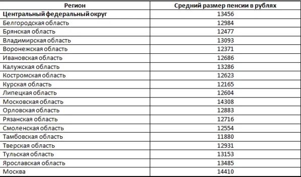 Средний размер пенсии в Центральном ФО