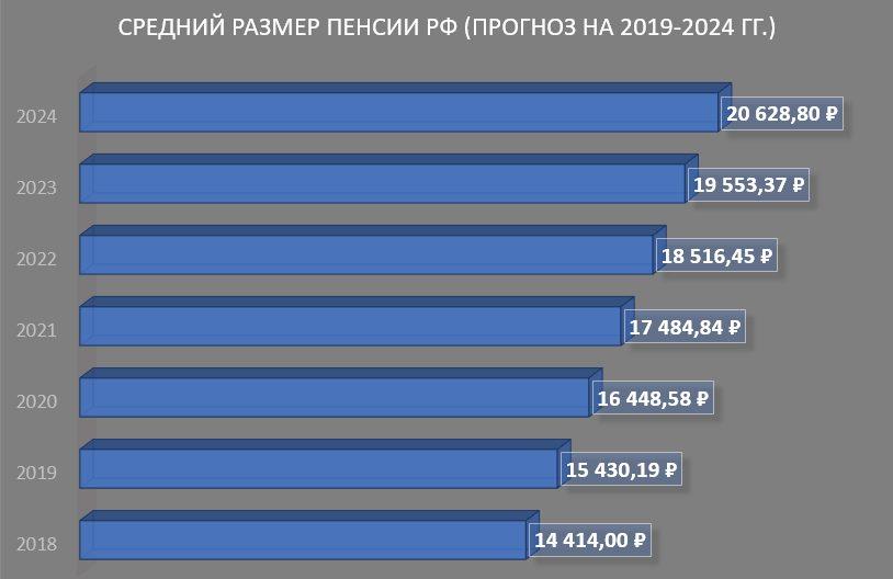 Средний размер пенсий РФ (прогноз на 2019-2024 г.)