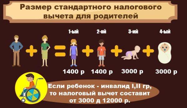 Стандартный вычет положен всем работающим родителям, имеющим несовершеннолетних детей, размер которого зависит от количества детей и статуса ребенка