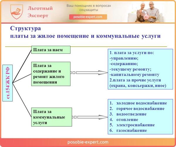 Структура платы за жилое помещение и коммунальные услуги