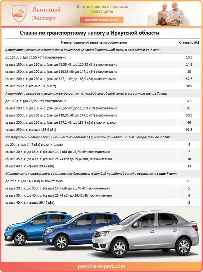 Транспортные налоговые ставки для Иркутской области