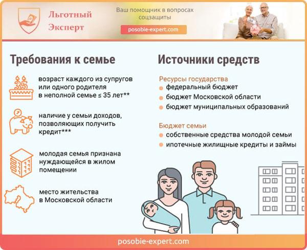 Требования к оформлению жилья для семьи