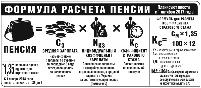 Формула для расчета трудовых выплат