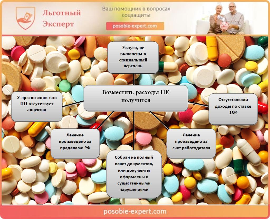Условия, когда возместить расходы на лекарства не получится