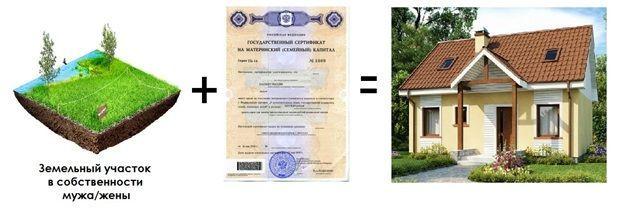 Условия, необходимые для строительства дома на средства МСК