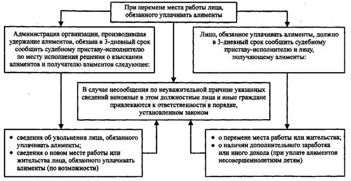 Особенности начисления алиментов при увольнении