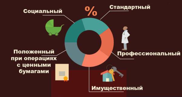 Виды налоговых вычетов согласно законодательству России