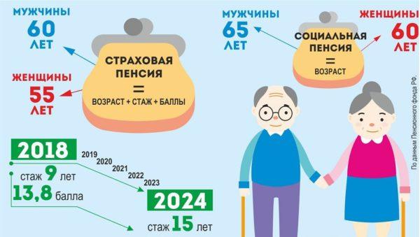 Страховая и социальная пенсии: в чем разница?