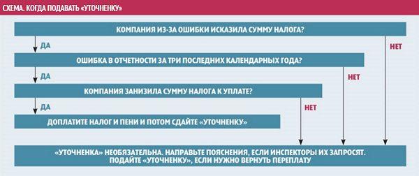 Схема исправления ошибок по 6 НДФЛ