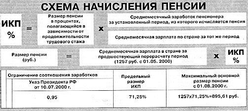 Схема начисления пенсии