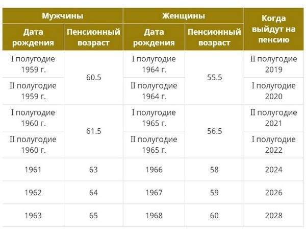 С 2019 года пенсионный возраст в России постепенно повышается
