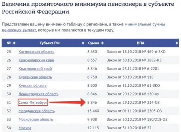 Размер прожиточного минимума отличается в разных регионах России