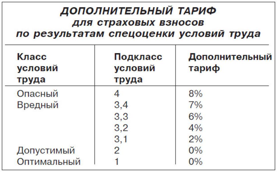 Дополнительный тариф для страховых взносов по результатам спецоценки условий труда