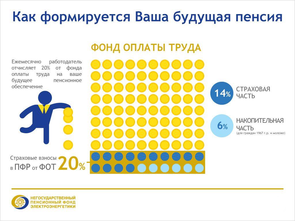 Формирование будущей пенсии