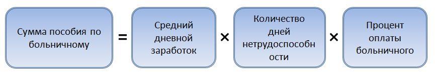 Формула для расчета больничного