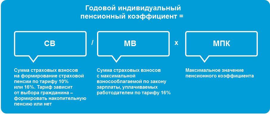Годовой индивидуальный пенсионный коэффициент: формула