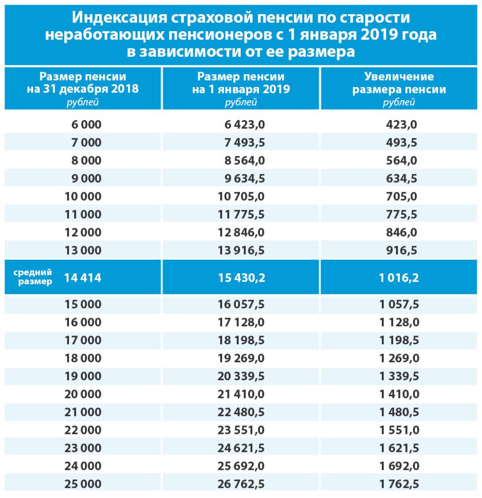 Индексация страховой пенсии по старости неработающих пенсионеров