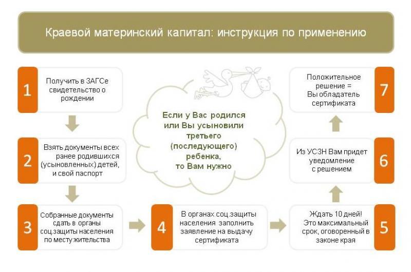 Как получить сертификат в Красноярске