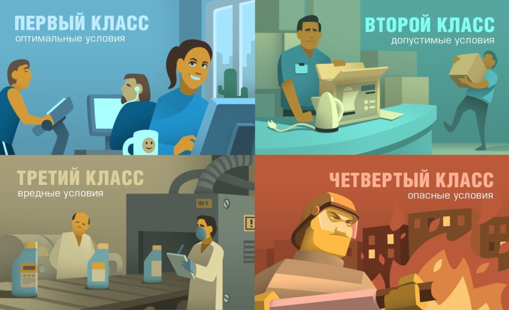 Категории условий труда