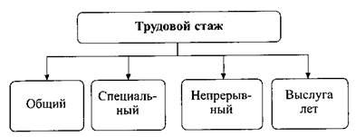 Классификация трудового стажа