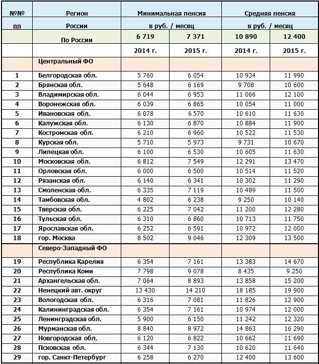 Минимальный размер пенсии в разных регионах