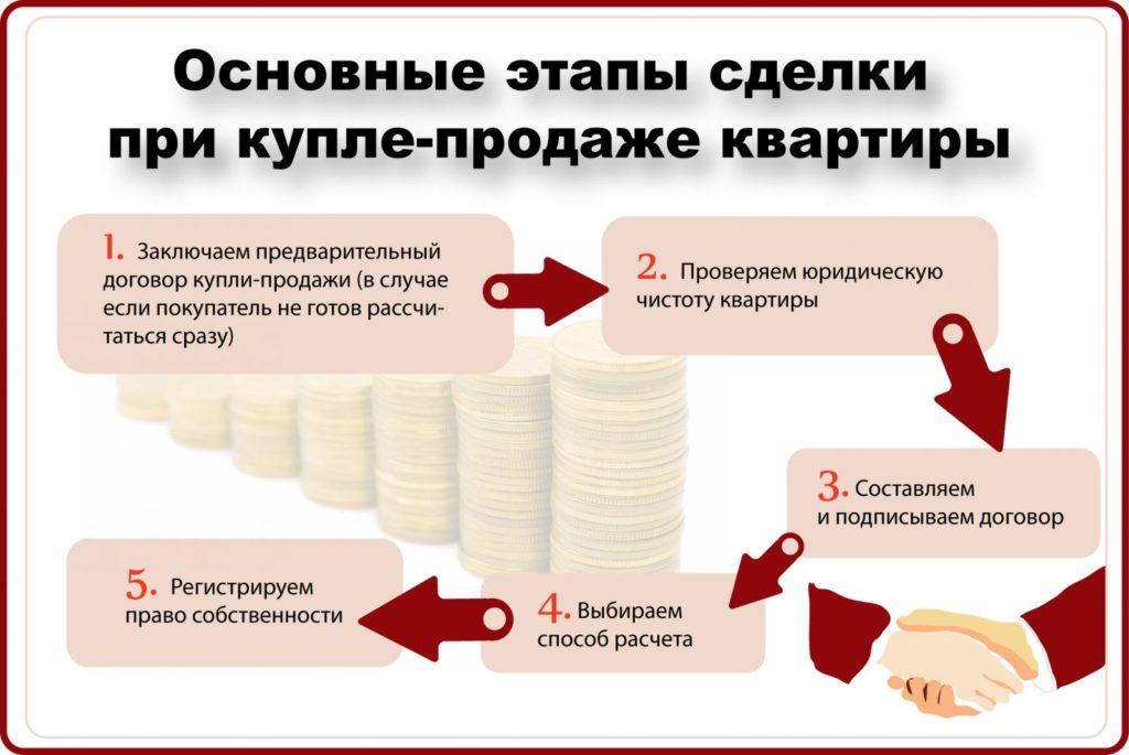 Основные этапы сделки при купле-продажи квартиры