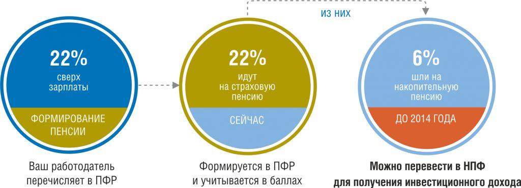 Особенности формирования накопительной пенсии