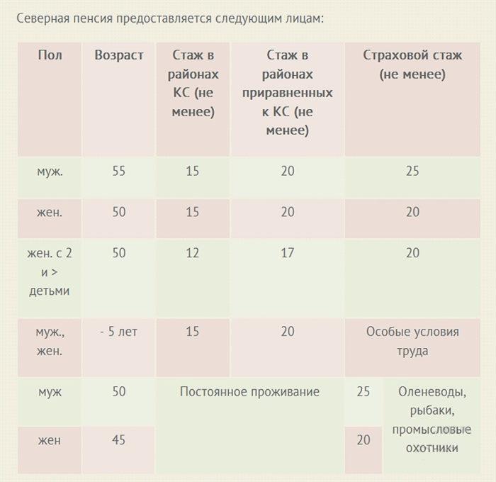 Особенности начисления северной пенсии
